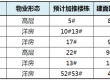 【楼市数据】6月,永川预计6盘加推545套房源
