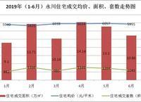 """【楼市报告】永川上半年成交6887套,房价""""稳中有升"""""""