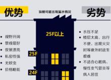 买房不会选楼层?1-33层优劣势都在这儿!