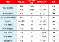 2021年4月,永川预计10盘加推,共1070套房源