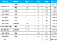 7月,永川10盘1523套房源获得预售许可,主要集中在这两个区域